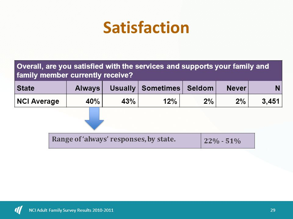 Satisfaction 29 NCI Adult Family Survey Results 2010-2011 Overall, are you satisfied with the services and supports your family and family member currently receive.