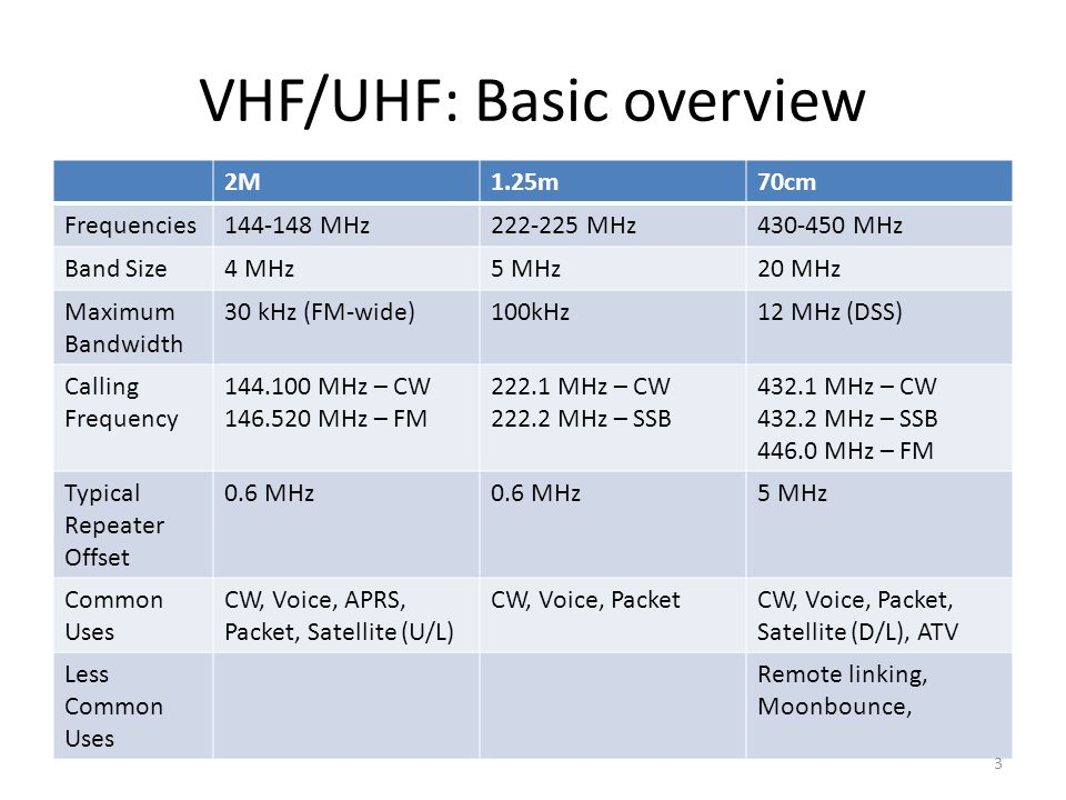 VHF/UHF: Basic overview 2M1.25m70cm Frequencies144-148 MHz222-225 MHz430-450 MHz Band Size4 MHz5 MHz20 MHz Maximum Bandwidth 30 kHz (FM-wide)100kHz12