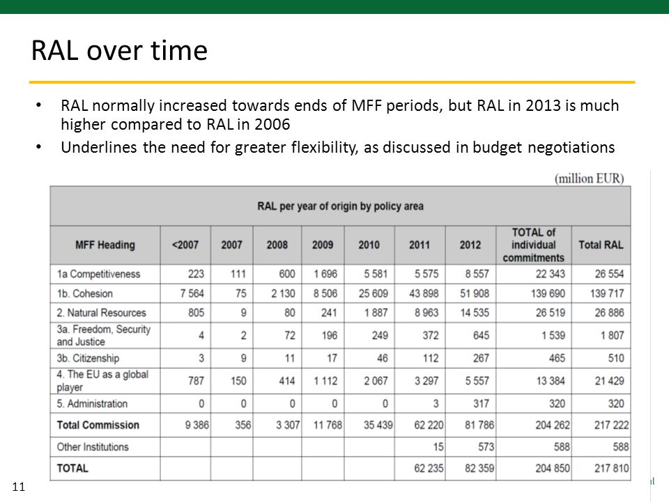 11 RAL normally increased towards ends of MFF periods, but RAL in 2013 is much higher compared to RAL in 2006 Underlines the need for greater flexibility, as discussed in budget negotiations RAL over time