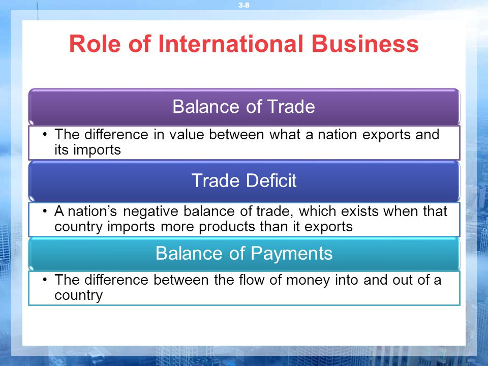 3-8 Role of International Business Balance of Trade The difference in value between what a nation exports and its imports Trade Deficit A nation's neg