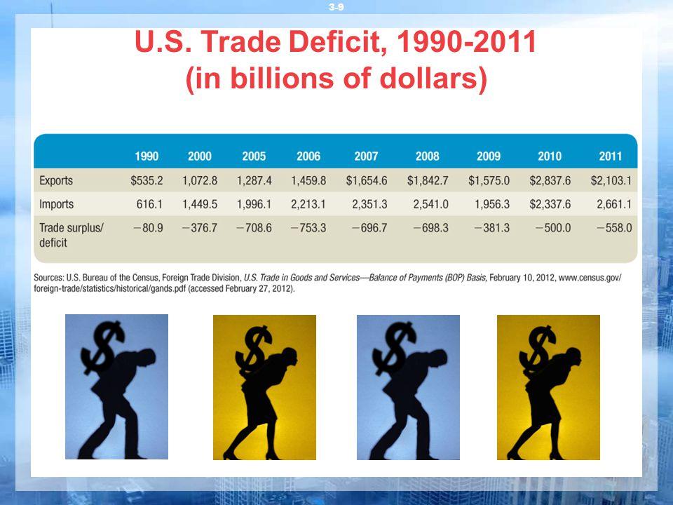 U.S. Trade Deficit, 1990-2011 (in billions of dollars) 3-9