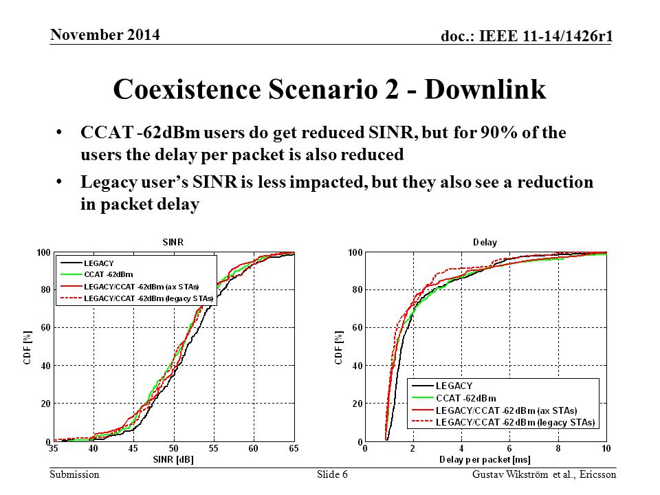 Submission doc.: IEEE 11-14/1426r1 Coexistence Scenario 2 - Downlink CCAT -62dBm users do get reduced SINR, but for 90% of the users the delay per packet is also reduced Legacy user's SINR is less impacted, but they also see a reduction in packet delay Slide 6Gustav Wikström et al., Ericsson November 2014