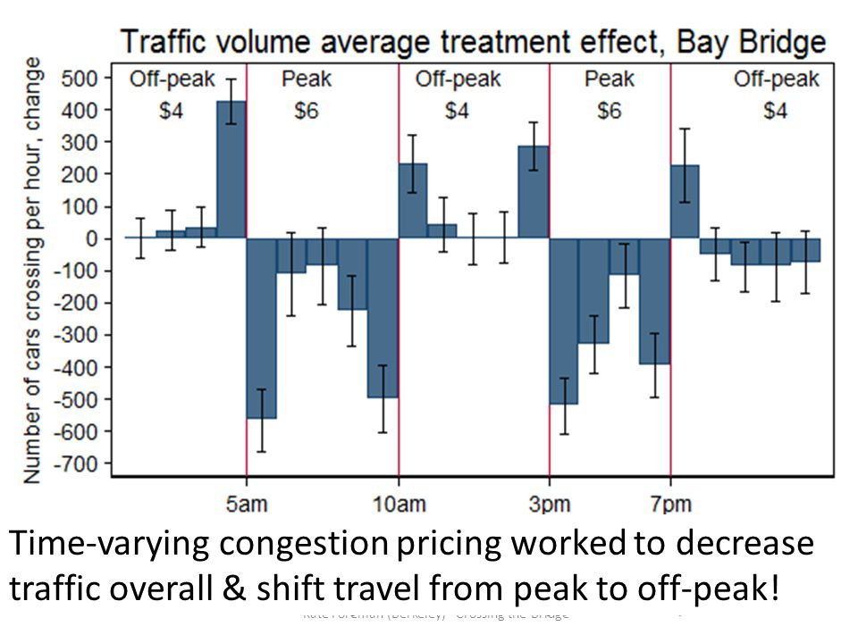 14Kate Foreman (Berkeley) - Crossing the Bridge Time-varying congestion pricing worked to decrease traffic overall & shift travel from peak to off-pea