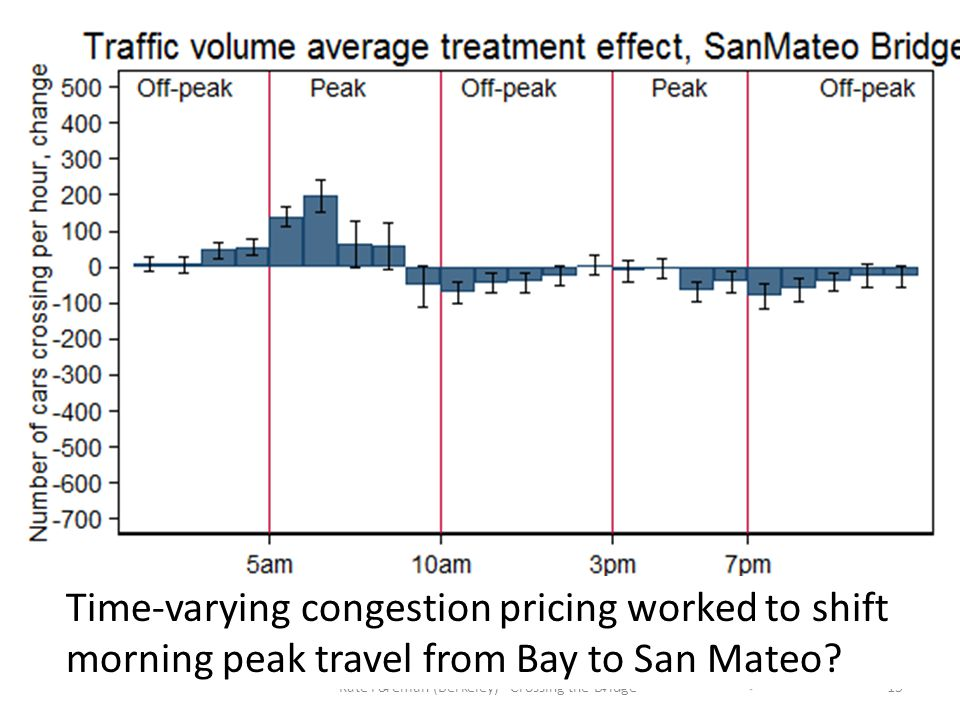 15Kate Foreman (Berkeley) - Crossing the Bridge Time-varying congestion pricing worked to shift morning peak travel from Bay to San Mateo?