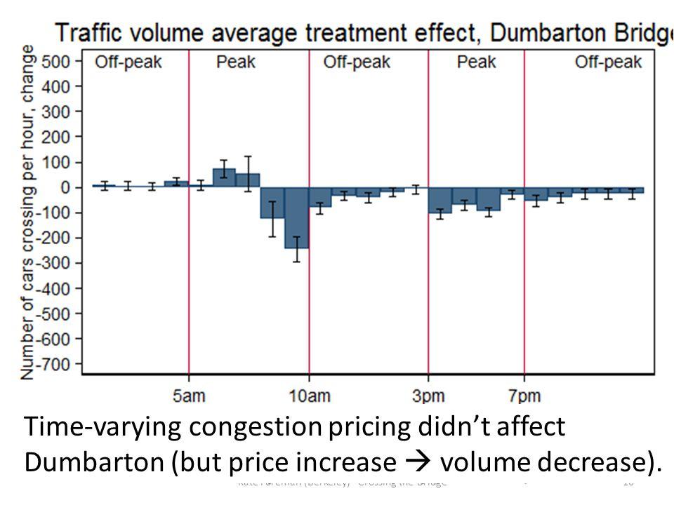 16Kate Foreman (Berkeley) - Crossing the Bridge Time-varying congestion pricing didn't affect Dumbarton (but price increase  volume decrease).