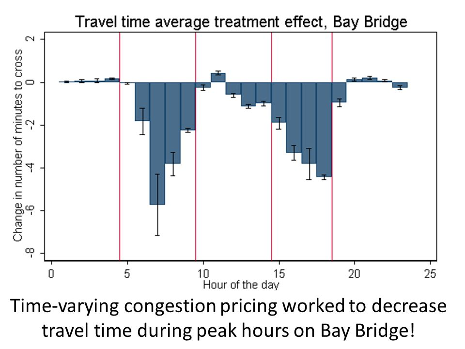 17Kate Foreman (Berkeley) - Crossing the Bridge Time-varying congestion pricing worked to decrease travel time during peak hours on Bay Bridge!