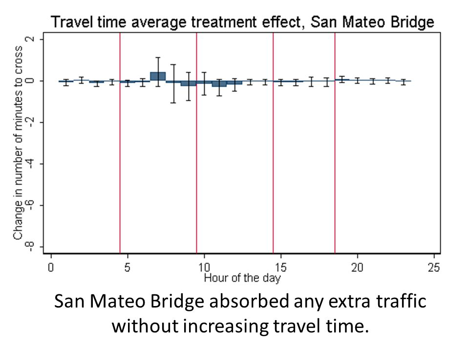 18Kate Foreman (Berkeley) - Crossing the Bridge San Mateo Bridge absorbed any extra traffic without increasing travel time.