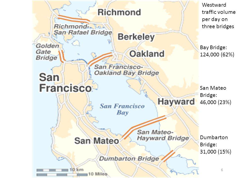 6 Bay Bridge: 124,000 (62%) San Mateo Bridge: 46,000 (23%) Dumbarton Bridge: 31,000 (15%) Westward traffic volume per day on three bridges