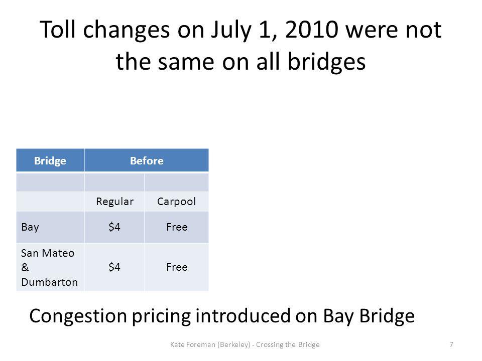 Toll changes on July 1, 2010 were not the same on all bridges Congestion pricing introduced on Bay Bridge BridgeBeforeAfter PeakOff peak RegularCarpoolRegularCarpoolRegularCarpool Bay$4Free$6$2.50$4N/A San Mateo & Dumbarton $4Free$5$2.50$5N/A 7Kate Foreman (Berkeley) - Crossing the Bridge