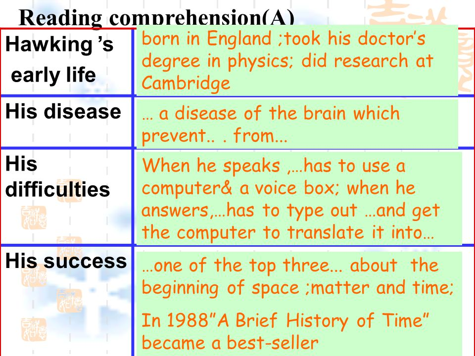 Reading comprehension(A) Hawking 's early life His disease His difficulties His success born in England ;took his doctor's degree in physics; did research at Cambridge … a disease of the brain which prevent...