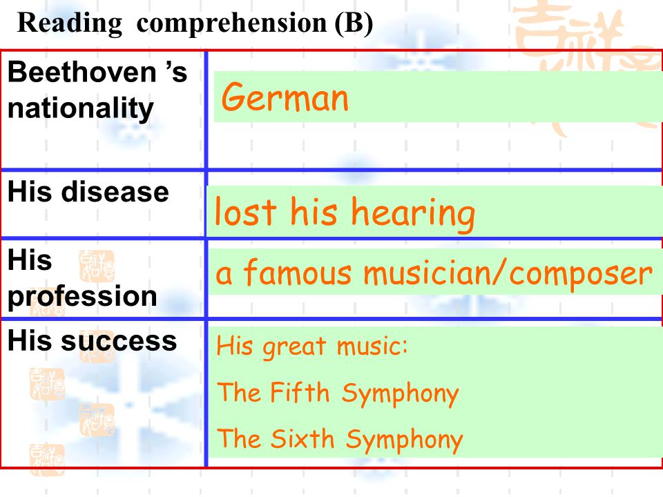 Reading comprehension (B) Beethoven 's nationality His disease His profession His success German lost his hearing a famous musician/composer His great music: The Fifth Symphony The Sixth Symphony