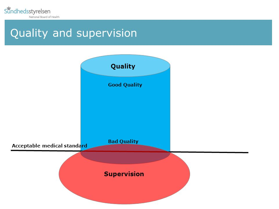 Quality and supervision Good Quality Quality Bad Quality Supervision Acceptable medical standard
