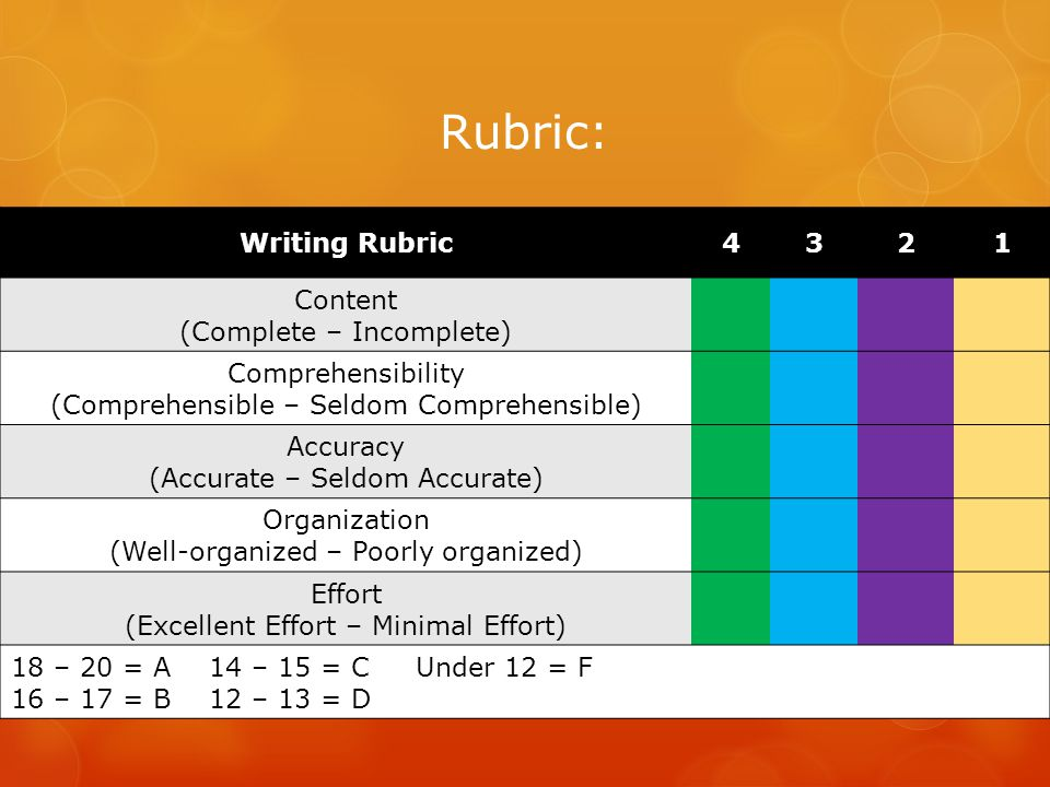 Rubric: Writing Rubric4321 Content (Complete – Incomplete) Comprehensibility (Comprehensible – Seldom Comprehensible) Accuracy (Accurate – Seldom Accurate) Organization (Well-organized – Poorly organized) Effort (Excellent Effort – Minimal Effort) 18 – 20 = A 14 – 15 = C Under 12 = F 16 – 17 = B 12 – 13 = D
