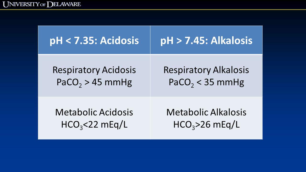 pH < 7.35: AcidosispH > 7.45: Alkalosis Respiratory Acidosis PaCO 2 > 45 mmHg Respiratory Alkalosis PaCO 2 < 35 mmHg Metabolic Acidosis HCO 3 <22 mEq/L Metabolic Alkalosis HCO 3 >26 mEq/L