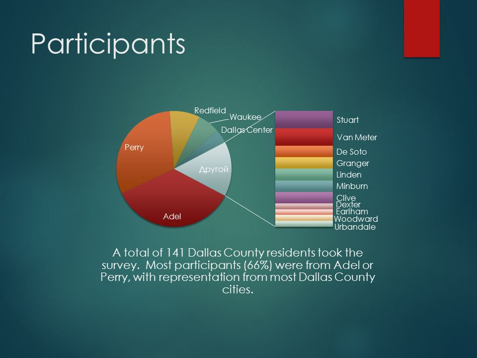 Participants A total of 141 Dallas County residents took the survey.