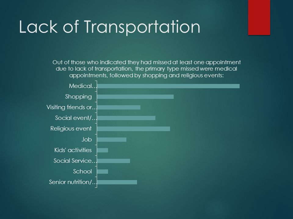 Lack of Transportation Out of those who indicated they had missed at least one appointment due to lack of transportation, the primary type missed were medical appointments, followed by shopping and religious events: