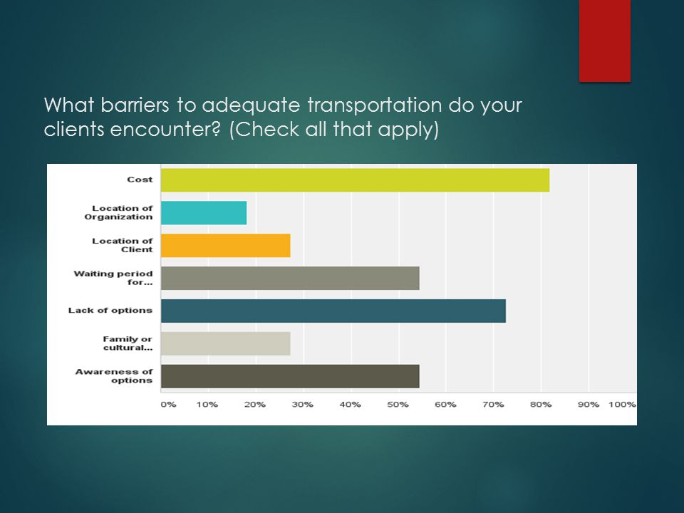 What barriers to adequate transportation do your clients encounter (Check all that apply)