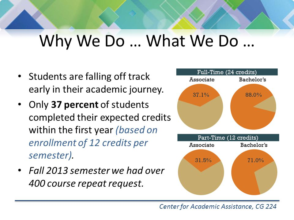 Why We Do … What We Do … Center for Academic Assistance, CG 224 Students are taking too long to graduate.