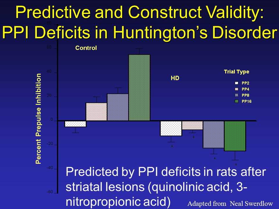 Percent Prepulse Inhibition Predictive and Construct Validity: PPI Deficits in Huntington's Disorder Predicted by PPI deficits in rats after striatal