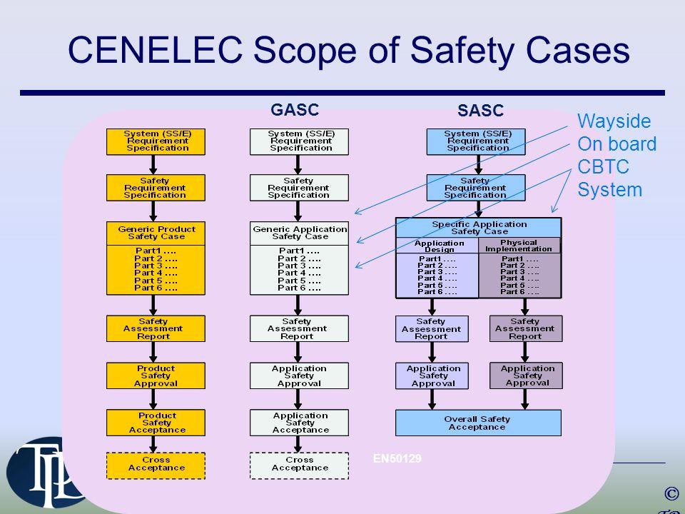 EN50129 CENELEC Scope of Safety Cases © TP D 201 4 Wayside On board CBTC System GASC SASC