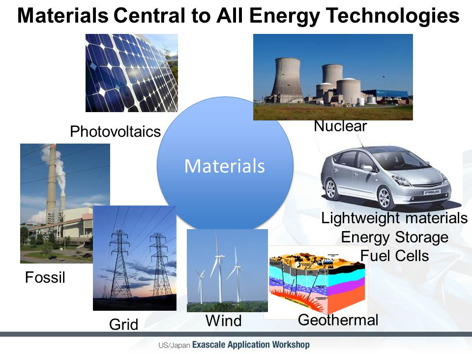 Materials Materials Central to All Energy Technologies Photovoltaics Lightweight materials Energy Storage Fuel Cells Nuclear Fossil Grid Wind Geotherm