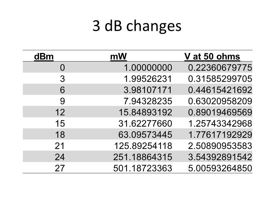 3 dB changes dBmmWV at 50 ohms 01.000000000.22360679775 31.995262310.31585299705 63.981071710.44615421692 97.943282350.63020958209 1215.848931920.8901