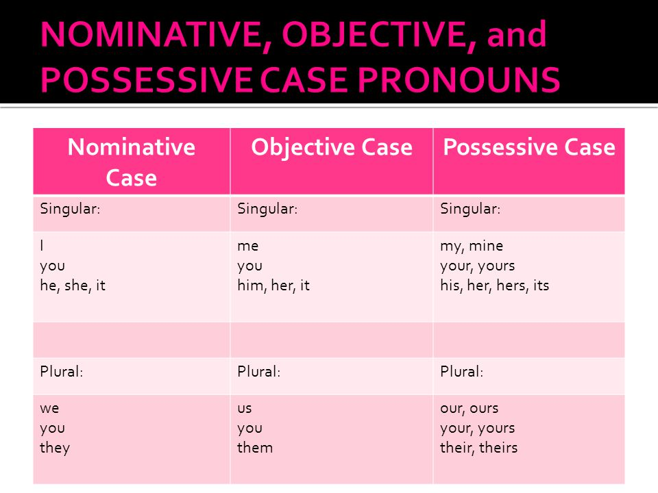 Nominative Case Objective CasePossessive Case Singular: I you he, she, it me you him, her, it my, mine your, yours his, her, hers, its Plural: we you they us you them our, ours your, yours their, theirs