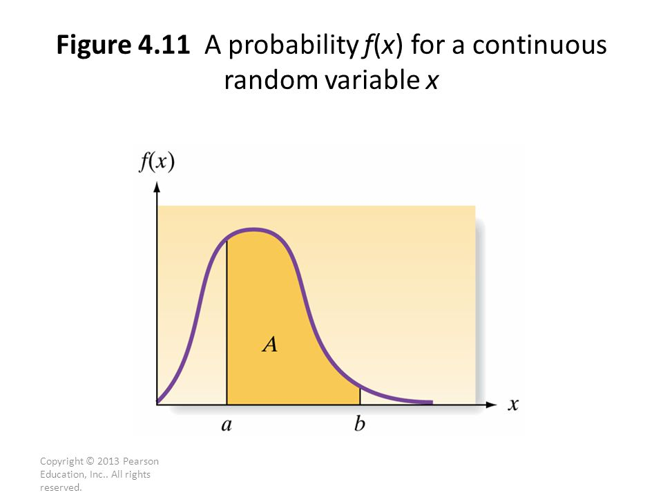 One of the most common observed continuous random variable has a bell-shaped probability distribution (or bell curve).