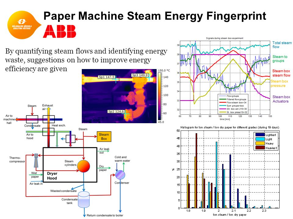 Paper Machine Steam Energy Fingerprint 10 By quantifying steam flows and identifying energy waste, suggestions on how to improve energy efficiency are given
