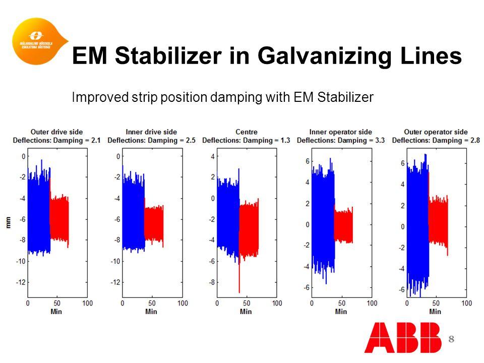 EM Stabilizer in Galvanizing Lines 8 Improved strip position damping with EM Stabilizer