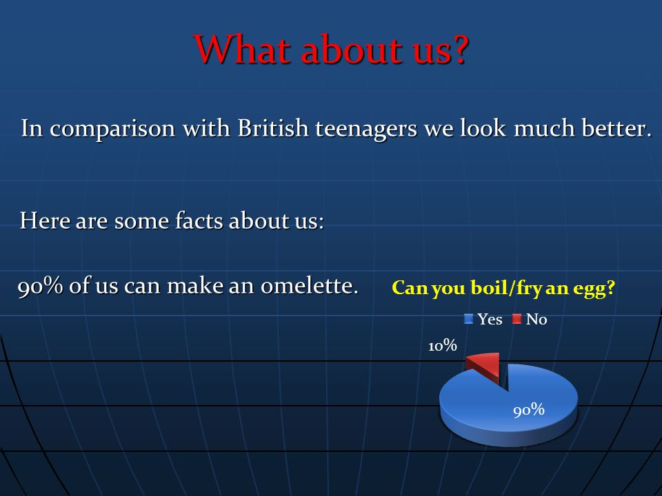 What about us. In comparison with British teenagers we look much better.