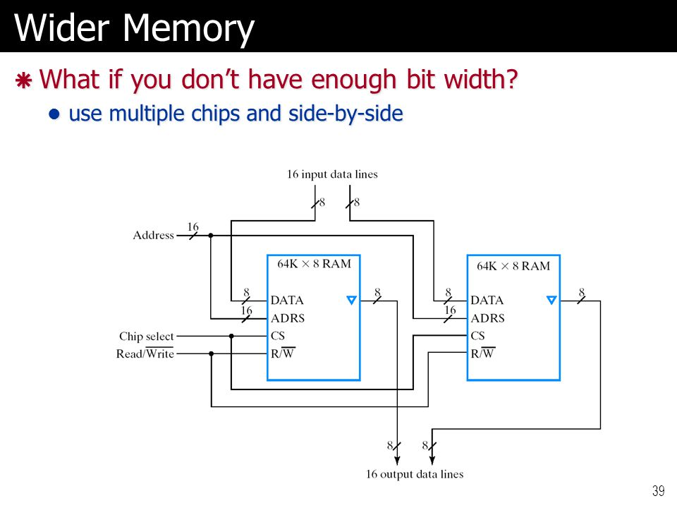 Wider Memory  What if you don't have enough bit width? use multiple chips and side-by-side use multiple chips and side-by-side 39