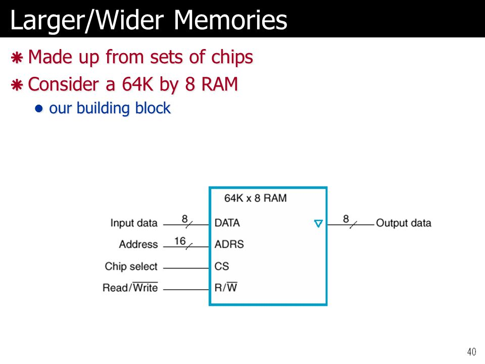 Larger/Wider Memories  Made up from sets of chips  Consider a 64K by 8 RAM our building block our building block 40