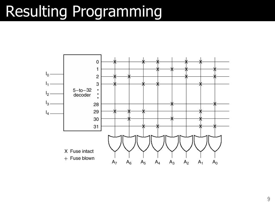Resulting Programming 9