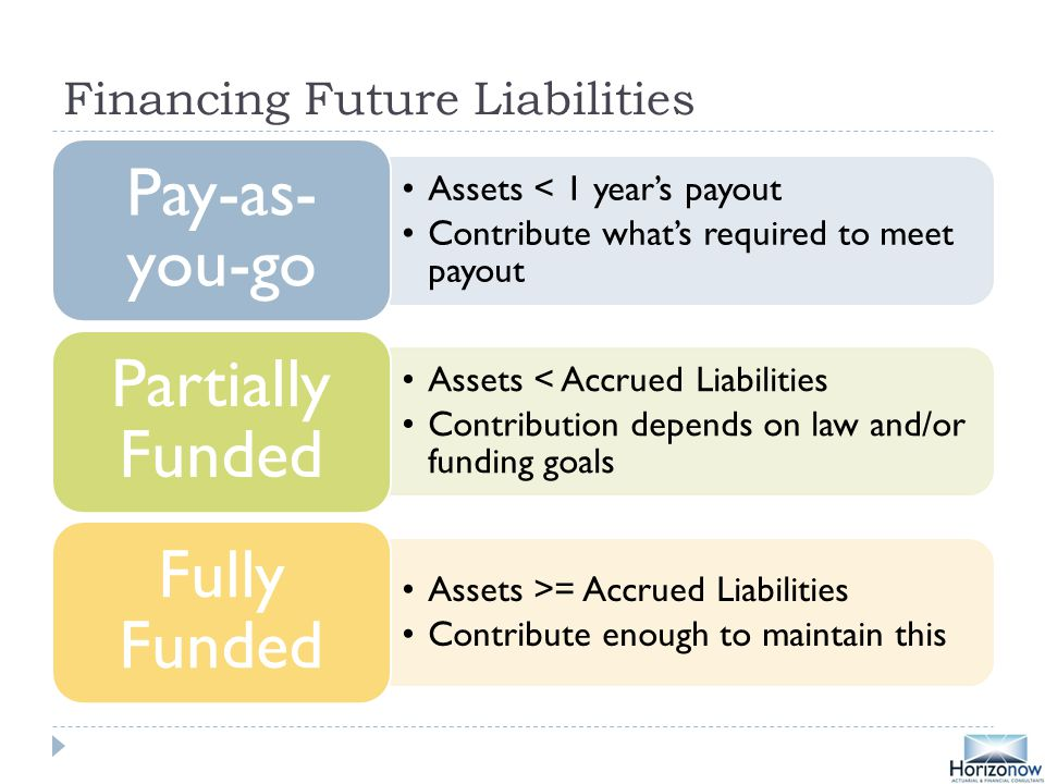 Financing Future Liabilities Assets < 1 year's payout Contribute what's required to meet payout Pay-as- you-go Assets < Accrued Liabilities Contribution depends on law and/or funding goals Partially Funded Assets >= Accrued Liabilities Contribute enough to maintain this Fully Funded