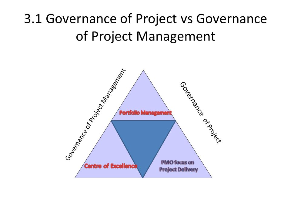3.1 Governance of Project vs Governance of Project Management Governance of Project Management Governance of Project