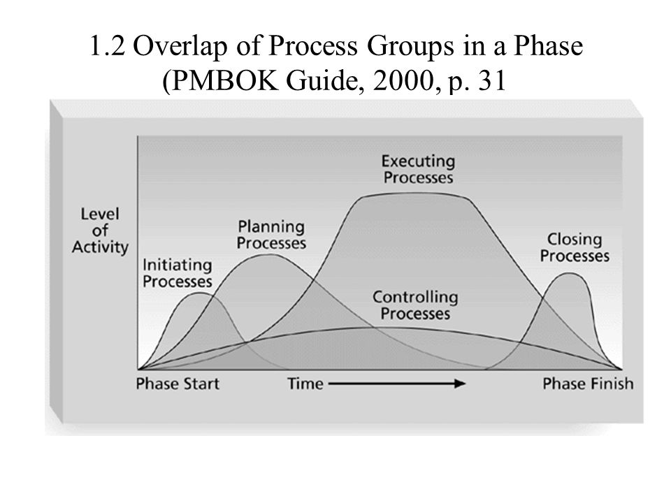 5.1 Tiered Structure of PM Seniority 1.