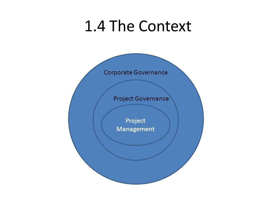 1.5 Corporate governance Corporate governance encompasses all work done in an organization Governs the work in traditional line organizations Governs the work done in temporary organizations, such as projects.