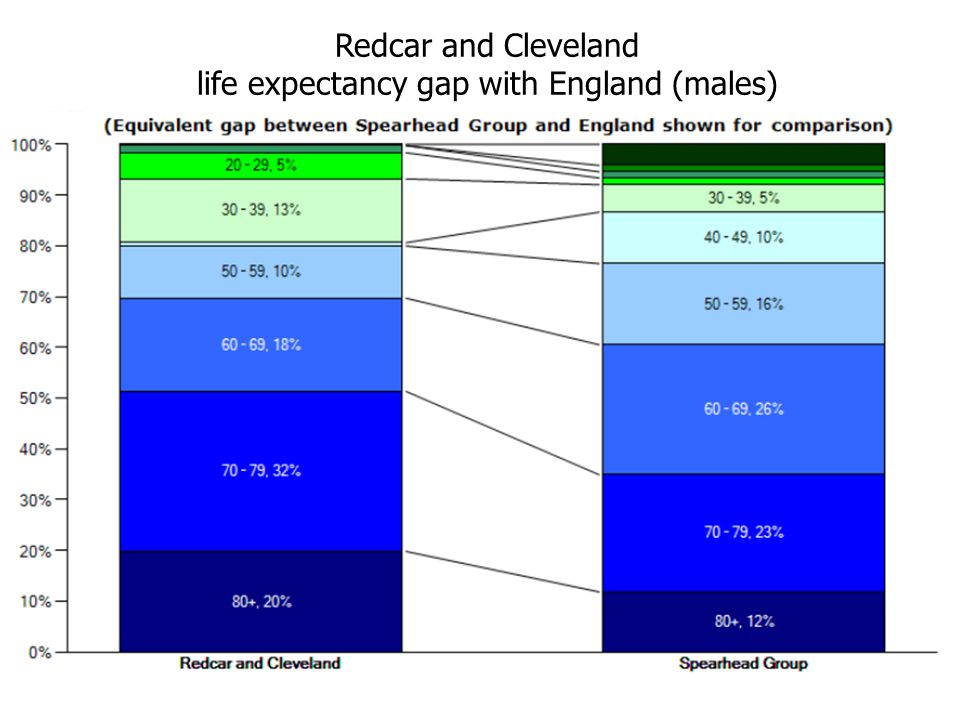 Redcar and Cleveland life expectancy gap with England (males)