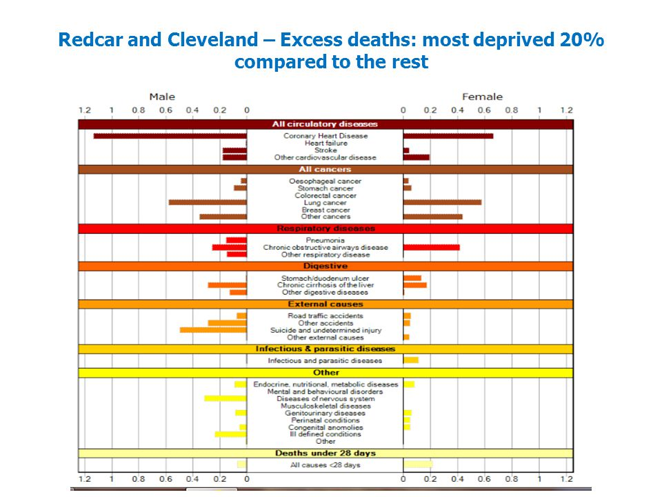 Redcar and Cleveland – Excess deaths: most deprived 20% compared to the rest