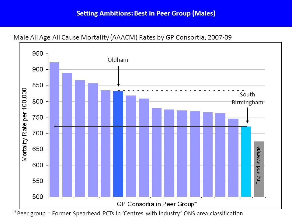 14 Setting Ambitions: Best in Peer Group (Males) Male All Age All Cause Mortality (AAACM) Rates by GP Consortia, 2007-09 * Peer group = Former Spearhead PCTs in 'Centres with Industry' ONS area classification Oldham South Birmingham