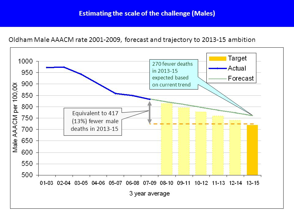 15 Estimating the scale of the challenge (Males) Oldham Male AAACM rate 2001-2009, forecast and trajectory to 2013-15 ambition Equivalent to 417 (13%) fewer male deaths in 2013-15 270 fewer deaths in 2013-15 expected based on current trend