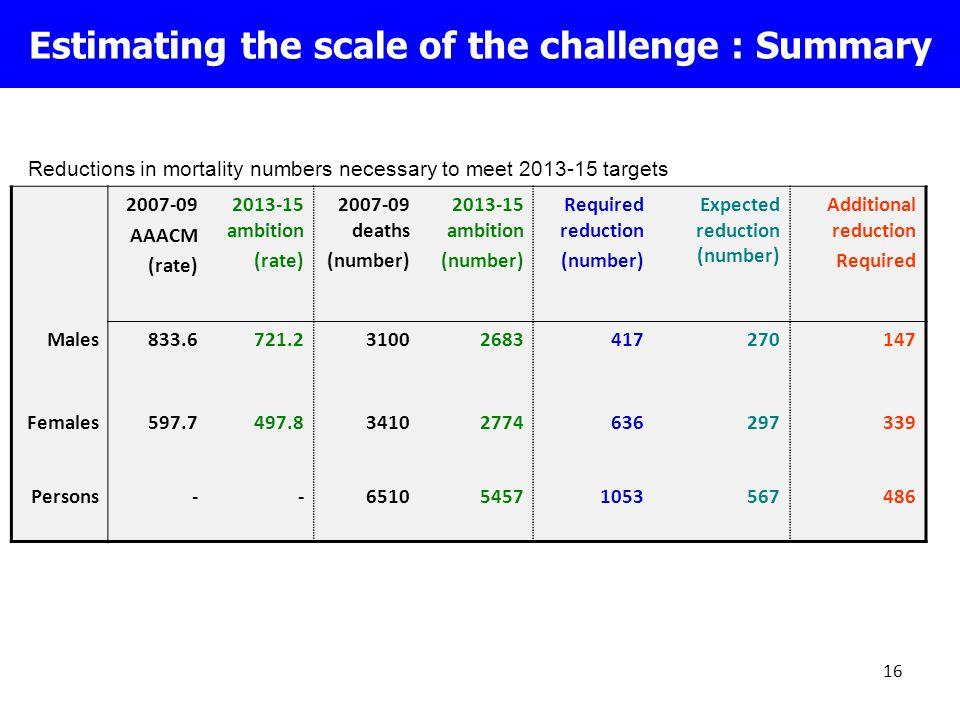 16 Estimating the scale of the challenge : Summary 2007-09 AAACM (rate) 2013-15 ambition (rate) 2007-09 deaths (number) 2013-15 ambition (number) Required reduction (number) Expected reduction (number) Additional reduction Required Males833.6721.231002683417270147 Females597.7497.834102774636297339 Persons--651054571053567486 Reductions in mortality numbers necessary to meet 2013-15 targets