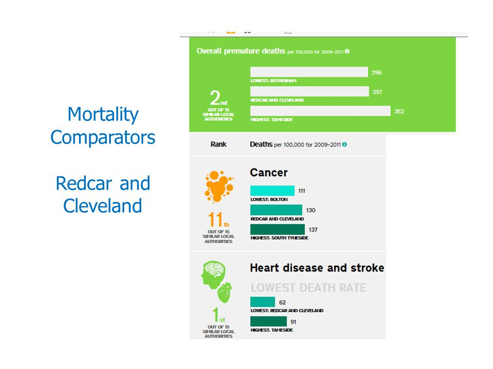 Mortality Comparators Redcar and Cleveland