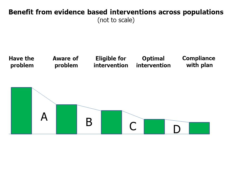 Have the problem Aware of problem Eligible for intervention Optimal intervention Compliance with plan Benefit from evidence based interventions across populations (not to scale) A B C D