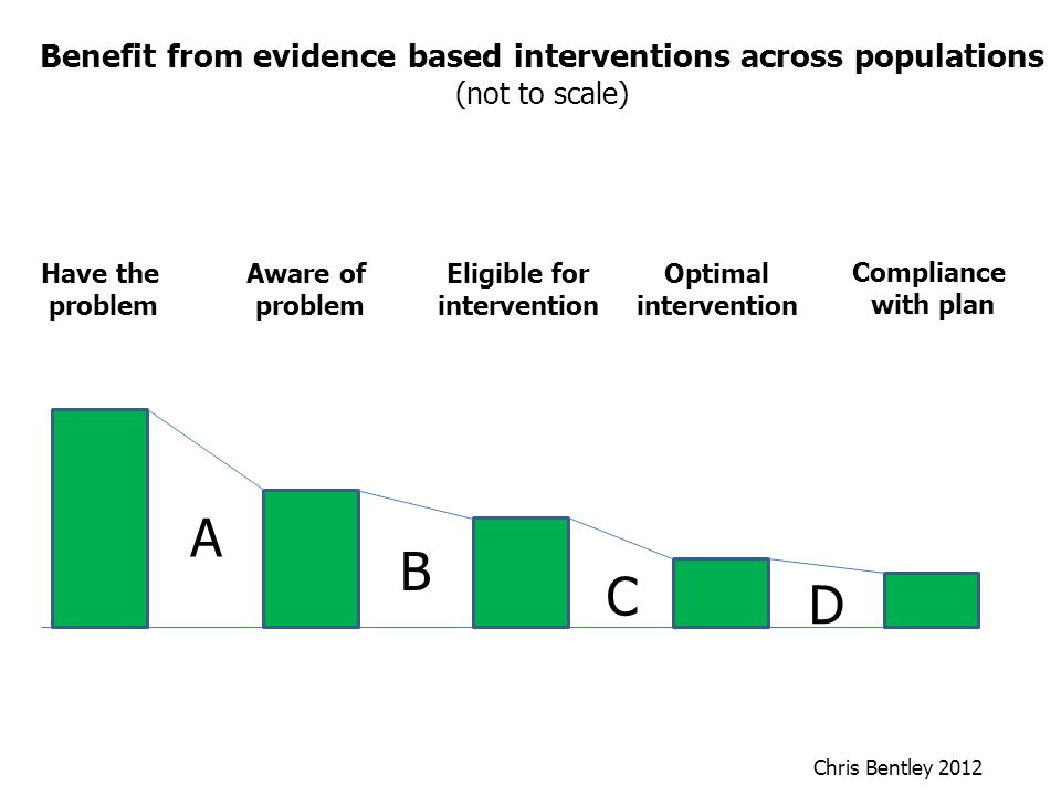Have the problem Aware of problem Eligible for intervention Optimal intervention Compliance with plan Benefit from evidence based interventions across populations (not to scale) A B C D Chris Bentley 2012