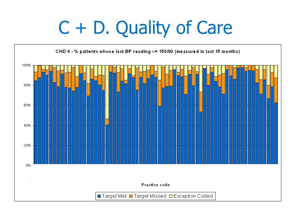 C + D. Quality of Care
