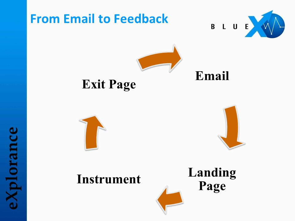 eXplorance From Email to Feedback Email Landing Page Instrument Exit Page