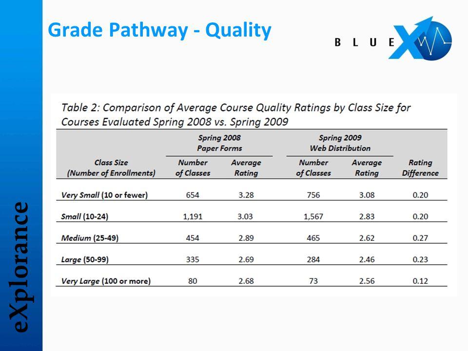 eXplorance Grade Pathway - Quality
