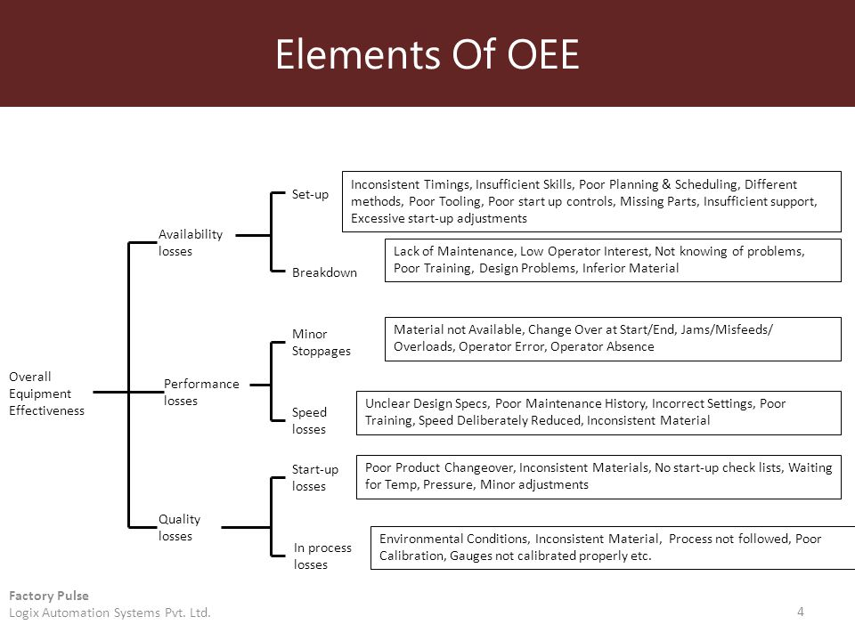 Elements Of OEE 4 Factory Pulse Logix Automation Systems Pvt.